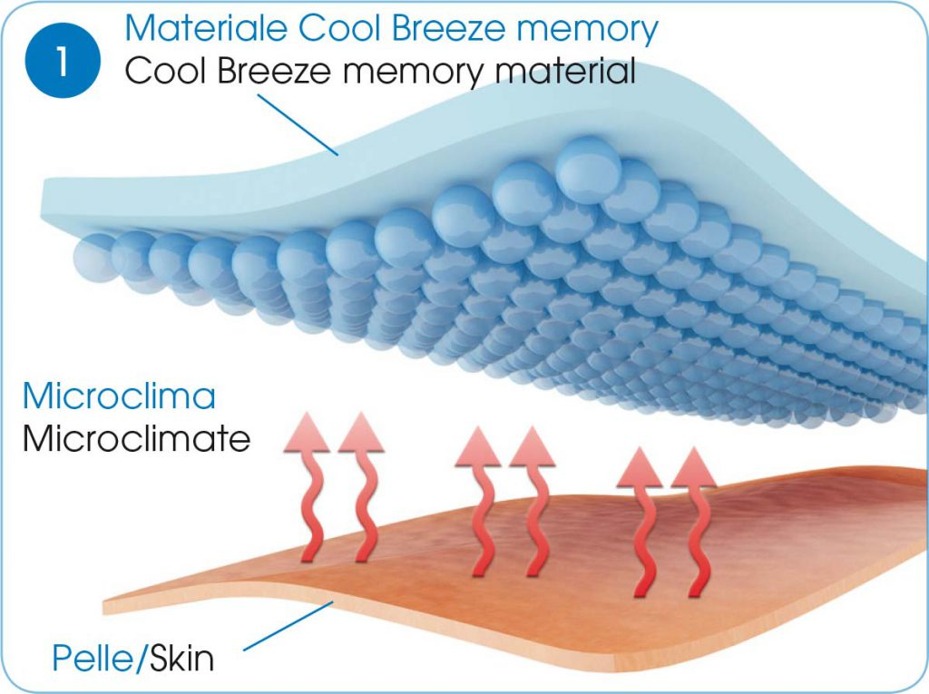 grafico-microclima-1