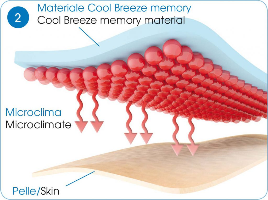 grafico-microclima-2