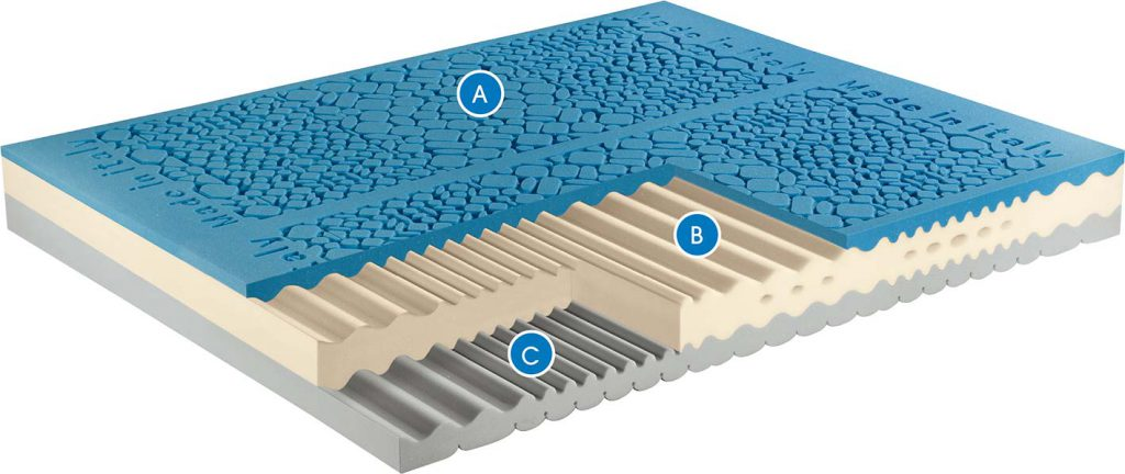 sezione-materasso-my-gel