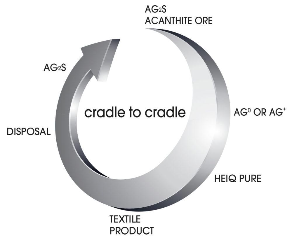 grafico-heiq-pure