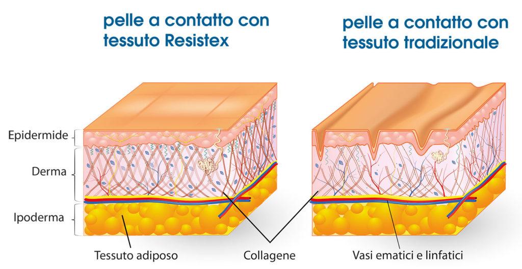 grafico-pelle-resistex