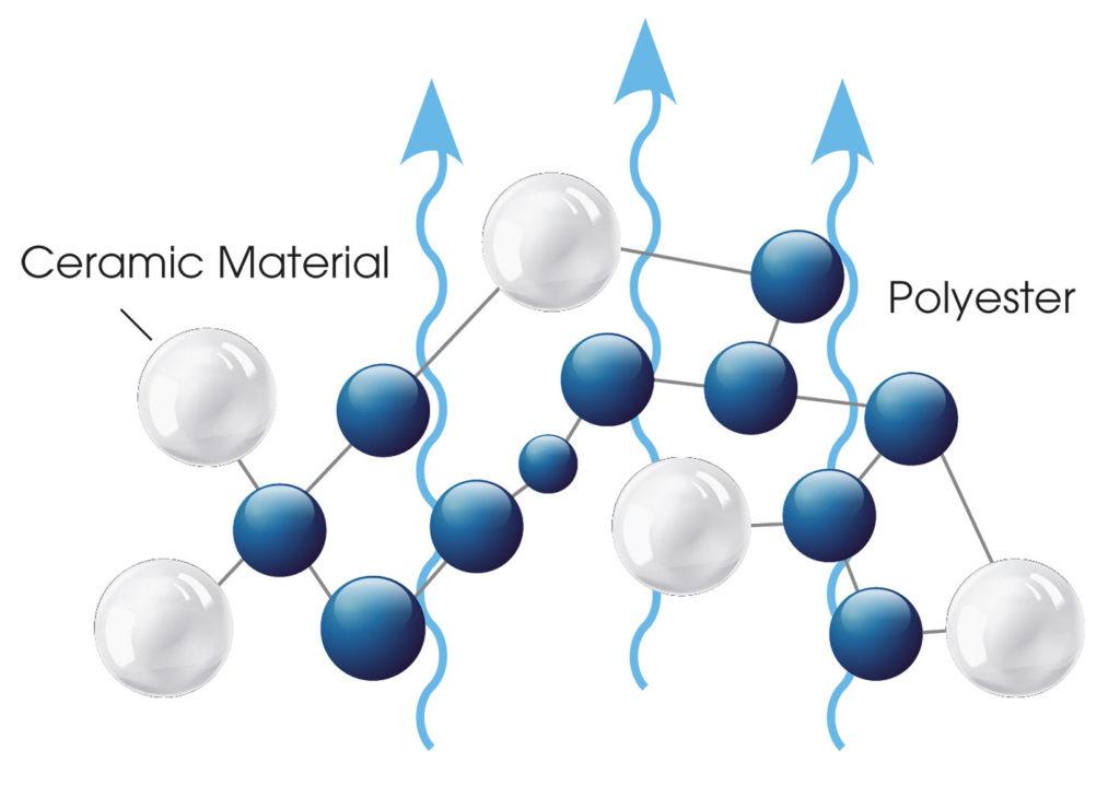 grafico-sfere-ceramica-medicare